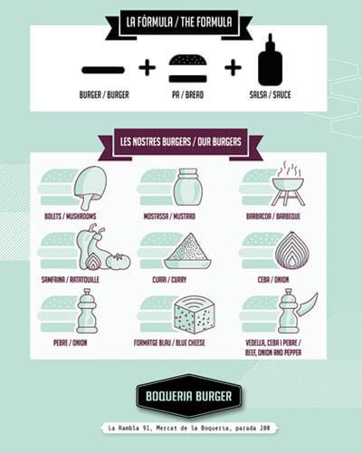 Boqueria burguer Beanding promocion trademarketing - Gráfica. Branding. Trade Marketing